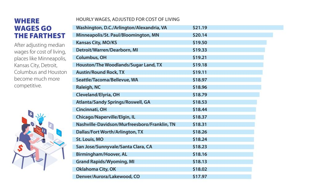 Cities where wages go furthest