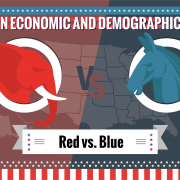 Shifts in Economic and Demographic Power Favoring Red States