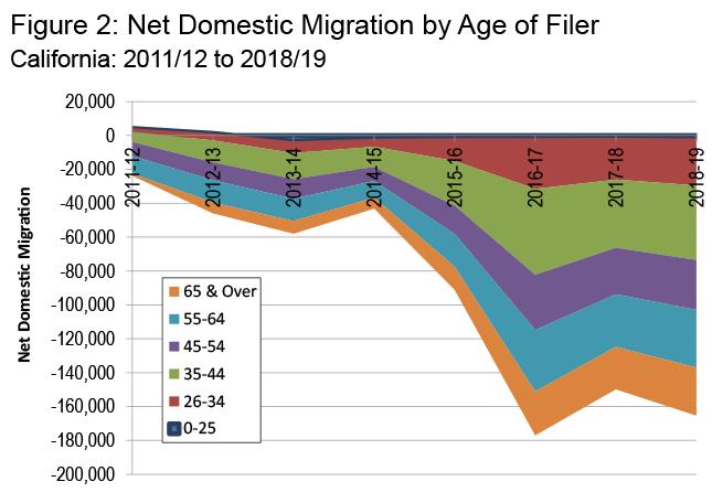 Source: IRS data